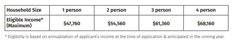 Eligible Income Max